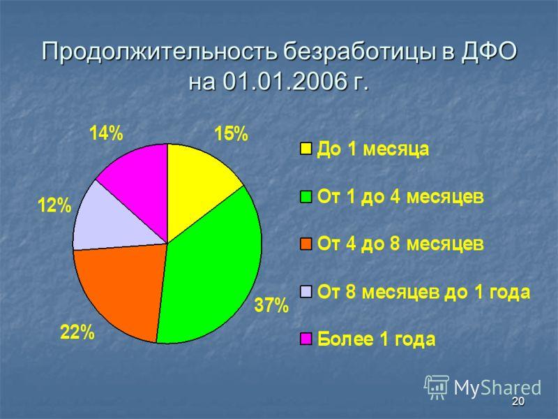 20 Продолжительность безработицы в ДФО на 01.01.2006 г.