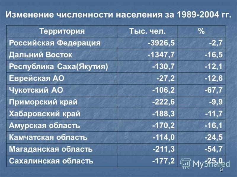 3 Изменение численности населения за 1989-2004 гг. ТерриторияТыс. чел.% Российская Федерация-3926,5-2,7 Дальний Восток-1347,7-16,5 Республика Саха(Якутия)-130,7-12,1 Еврейская АО-27,2-12,6 Чукотский АО-106,2-67,7 Приморский край-222,6-9,9 Хабаровский