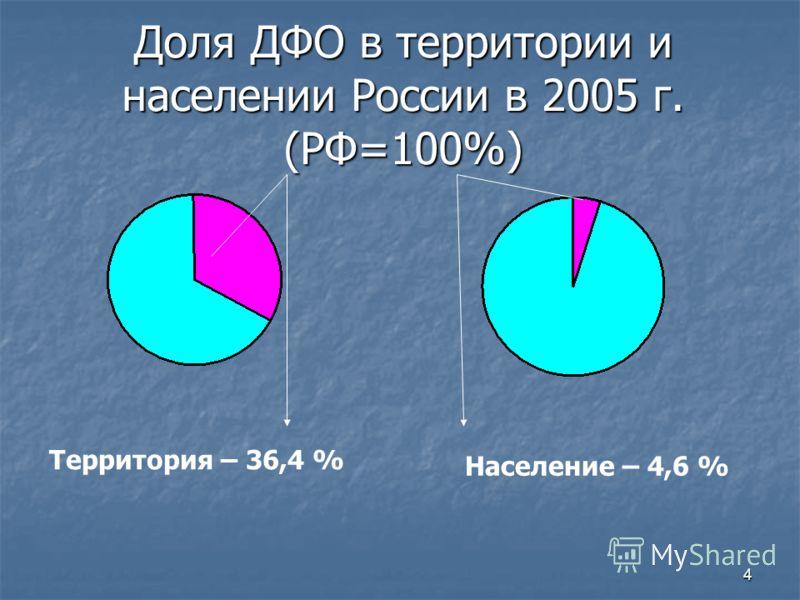 4 Доля ДФО в территории и населении России в 2005 г. (РФ=100%) Территория – 36,4 % Население – 4,6 %