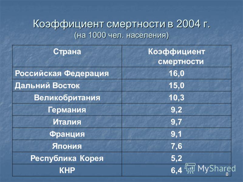 8 Коэффициент смертности в 2004 г. (на 1000 чел. населения) СтранаКоэффициент смертности Российская Федерация16,0 Дальний Восток15,0 Великобритания10,3 Германия9,2 Италия9,7 Франция9,1 Япония7,6 Республика Корея5,2 КНР6,4