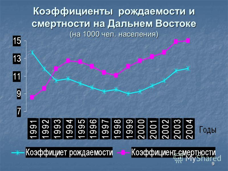 9 Коэффициенты рождаемости и смертности на Дальнем Востоке (на 1000 чел. населения)