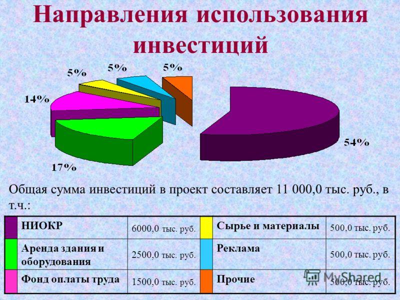Направления использования инвестиций НИОКР 6000,0 тыс. руб. Сырье и материалы 500,0 тыс. руб. Аренда здания и оборудования 2500,0 тыс. руб. Реклама 500,0 тыс. руб. Фонд оплаты труда 1500,0 тыс. руб. Прочие 500,0 тыс. руб. Общая сумма инвестиций в про