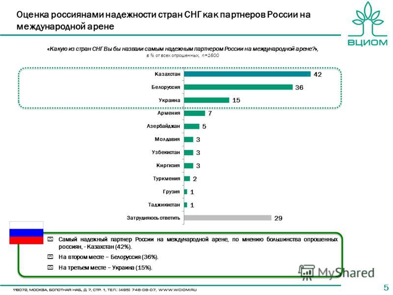 55 «Какую из стран СНГ Вы бы назвали самым надежным партнером России на международной арене?», в % от всех опрошенных, n=1600 Оценка россиянами надежности стран СНГ как партнеров России на международной арене Самый надежный партнер России на междунар