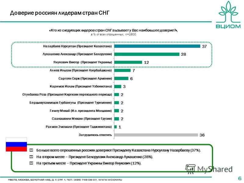 66 «Кто из следующих лидеров стран СНГ вызывает у Вас наибольшее доверие?», в % от всех опрошенных, n=1600 Доверие россиян лидерам стран СНГ Больше всего опрошенных россиян доверяют Президенту Казахстана Нурсултану Назарбаеву (37%). На втором месте –