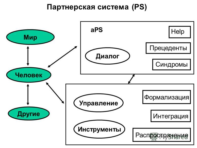 Партнерская система (PS) Синдромы Прецеденты Help Управление Формализация Распространение Интеграция Человек Мир Другие aPS Инструменты Диалог