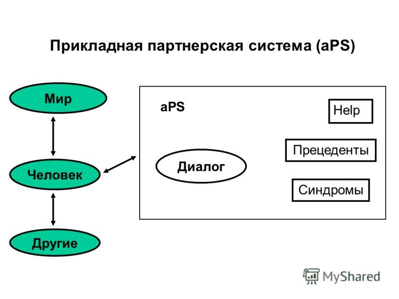 Прикладная партнерская система (aPS) Help Прецеденты Синдромы Диалог Мир Человек Другие aPS