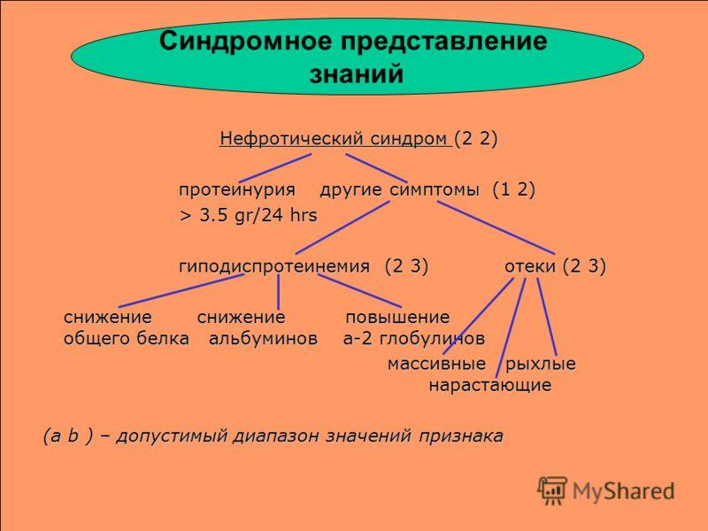 Нефротический синдром (2 2) протеинуриядругие симптомы (1 2) > 3.5 gr/24 hrs гиподиспротеинемия (2 3) отеки (2 3) снижение снижение повышение общего белка альбуминов a-2 глобулинов массивные рыхлые нарастающие массивные рыхлые нарастающие (a b ) – до