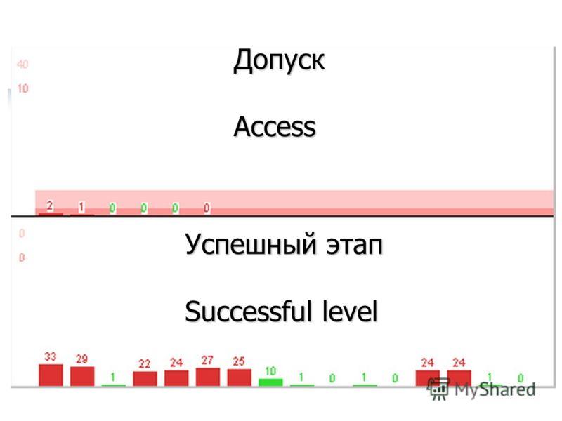 ДопускAccess Успешный этап Successful level