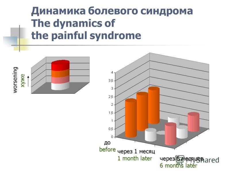 Динамика болевого синдрома The dynamics of the painful syndrome доbefore через 1 месяц 1 month later через 6 месяцев 6 months later хуже worsening