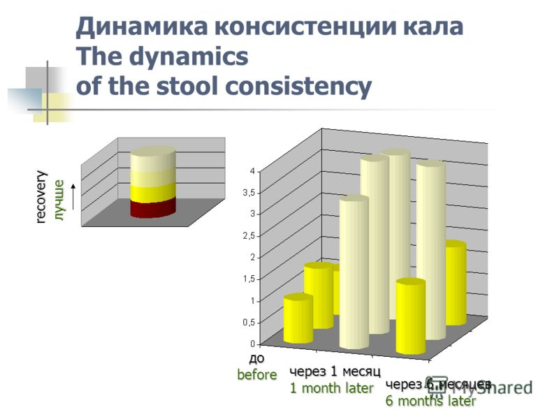 Динамика консистенции кала The dynamics of the stool consistency recovery доbefore через 1 месяц 1 month later через 6 месяцев 6 months later лучше