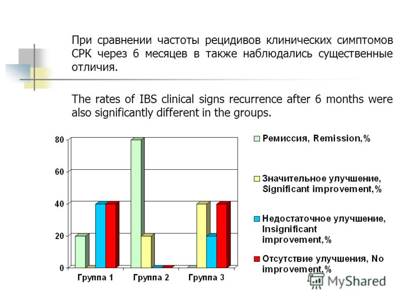 При сравнении частоты рецидивов клинических симптомов СРК через 6 месяцев в также наблюдались существенные отличия. The rates of IBS clinical signs recurrence after 6 months were also significantly different in the groups.
