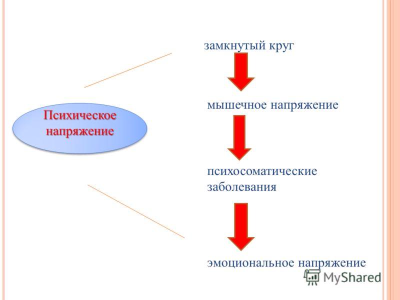 замкнутый круг Психическоенапряжение Психическоенапряжение мышечное напряжение психосоматические заболевания эмоциональное напряжение