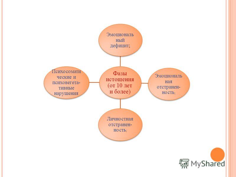 Фазы истощения (от 10 лет и более) Эмоциональ ный дефицит; Эмоциональ ная отстранен- ность ; Личностная отстранен- ность ; Психосомати ческие и психовегета- тивные нарушения