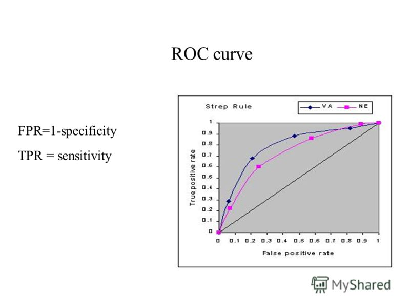 ROC curve FPR=1-specificity TPR = sensitivity