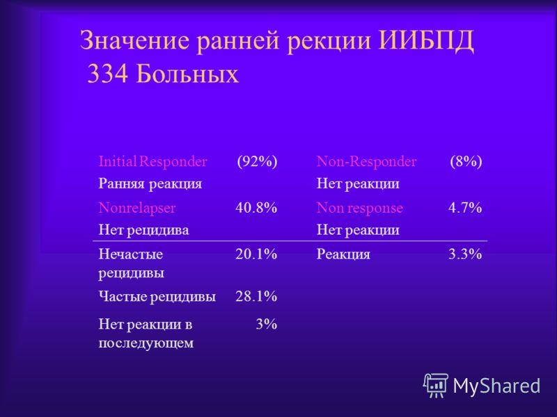 Значение ранней рекции ИИБПД 334 Больных Initial Responder Ранняя реакция (92%)Non-Responder Нет реакции (8%) Nonrelapser Нет рецидива 40.8%Non response Нет реакции 4.7% Нечастые рецидивы 20.1%Реакция3.3% Частые рецидивы28.1% Нет реакции в последующе