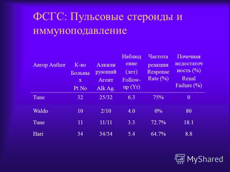 ФСГС: Пульсовые стероиды и иммуноподавление Автор AuthorК-во Больны х Pt No Алкили рующий Агент Alk Ag. Наблюд ение (лет) Follow- up (Yr) Частота реакции Response Rate (%) Почечная недостаточ ность (%) Renal Failure (%) Tune3225/326.375%0 Waldo102/10