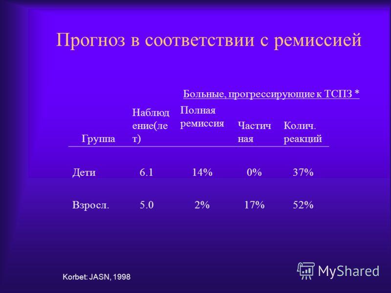 Прогноз в соответствии с ремиссией Korbet: JASN, 1998 Группа Наблюд ение(ле т) Полная ремиссия Частич ная Колич. реакций Дети6.114%0%37% Взросл.5.02%17%52% Больные, прогрессирующие к ТСПЗ *