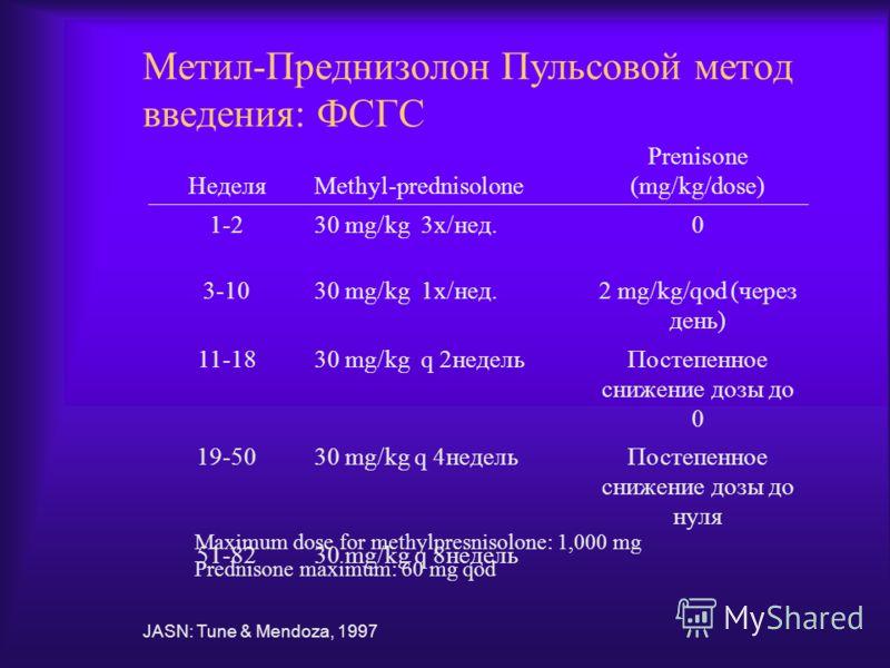 Метил-Преднизолон Пульсовой