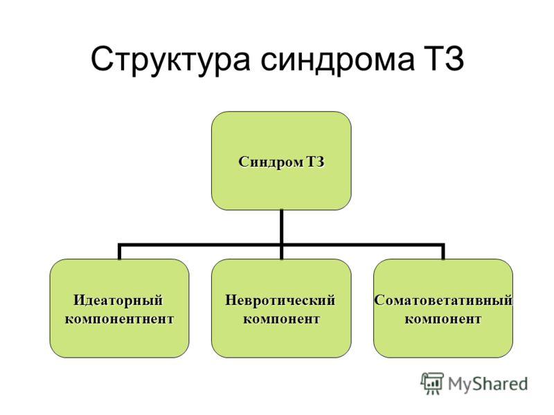Структура синдрома ТЗ Синдром ТЗ ИдеаторныйкомпонентнентНевротическийкомпонентСоматоветативныйкомпонент