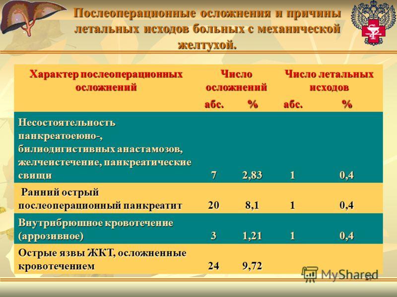 29 Характер послеоперационных осложнений Число осложнений Число летальных исходов абс.%абс.% Несостоятельность панкреатоеюно-, билиодигистивных анастамозов, желчеистечение, панкреатические свищи 72,8310,4 Ранний острый послеоперационный панкреатит Ра