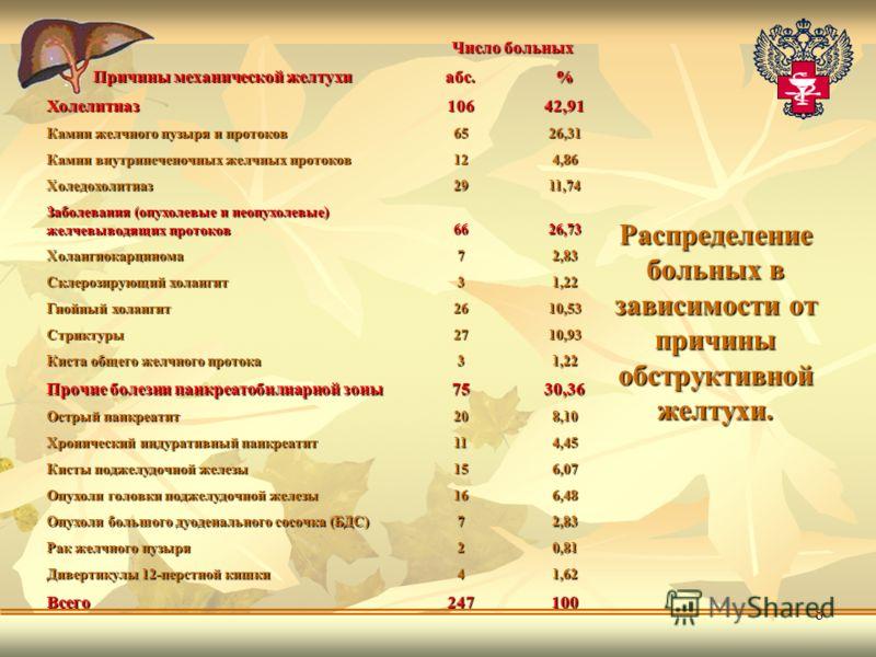 8 Причины механической желтухи Число больных абс.% Холелитиаз10642,91 Камни желчного пузыря и протоков 6526,31 Камни внутрипеченочных желчных протоков 124,86 Холедохолитиаз2911,74 Заболевания (опухолевые и неопухолевые) желчевыводящих протоков 6626,7