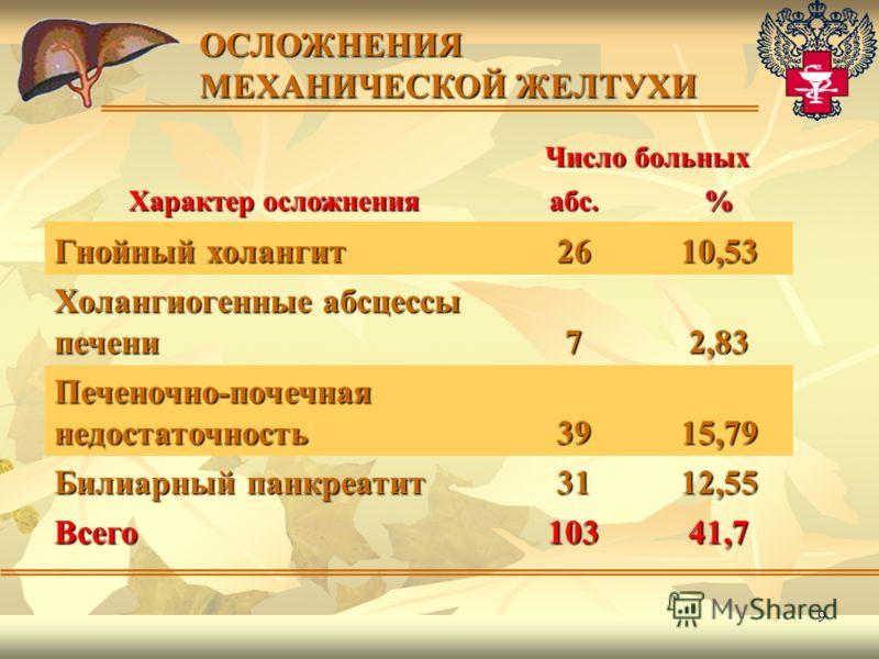 9 ОСЛОЖНЕНИЯ МЕХАНИЧЕСКОЙ ЖЕЛТУХИ Число больных Характер осложнения абс.% Гнойный холангит 2610,53 Холангиогенные абсцессы печени 72,83 Печеночно-почечная недостаточность 3915,79 Билиарный панкреатит 3112,55 Всего10341,7