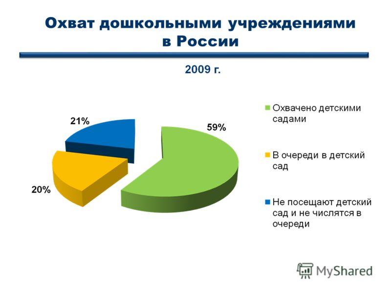 Охват дошкольными учреждениями в России