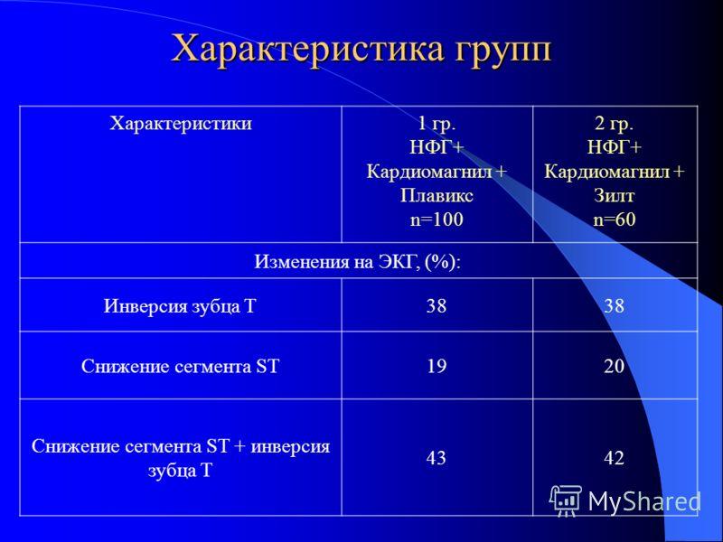 Характеристика групп Характеристики1 гр. НФГ+ Кардиомагнил + Плавикс n=100 2 гр. НФГ+ Кардиомагнил + Зилт n=60 Изменения на ЭКГ, (%): Инверсия зубца Т38 Снижение сегмента ST1920 Снижение сегмента ST + инверсия зубца Т 4342