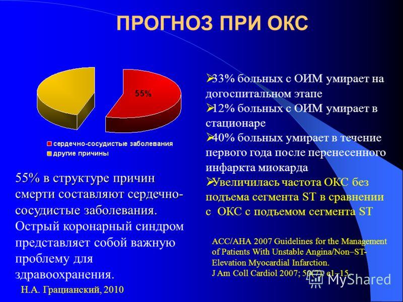 ПРОГНОЗ ПРИ ОКС Н.А. Грацианский, 2010 55% в структуре причин смерти составляют сердечно- сосудистые заболевания. 55% в структуре причин смерти составляют сердечно- сосудистые заболевания. Острый коронарный синдром представляет собой важную проблему