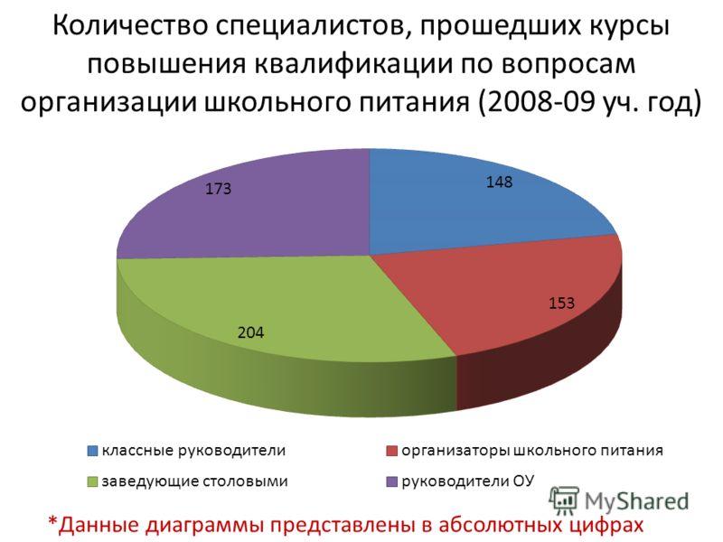 Количество специалистов, прошедших курсы повышения квалификации по вопросам организации школьного питания (2008-09 уч. год) *Данные диаграммы представлены в абсолютных цифрах