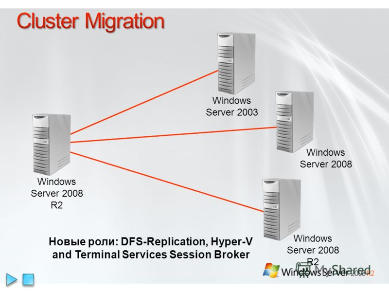 Новые роли: DFS-Replication, Hyper-V and Terminal Services Session Broker Windows Server 2008 R2 Windows Server 2003 Windows Server 2008 Windows Server 2008 R2