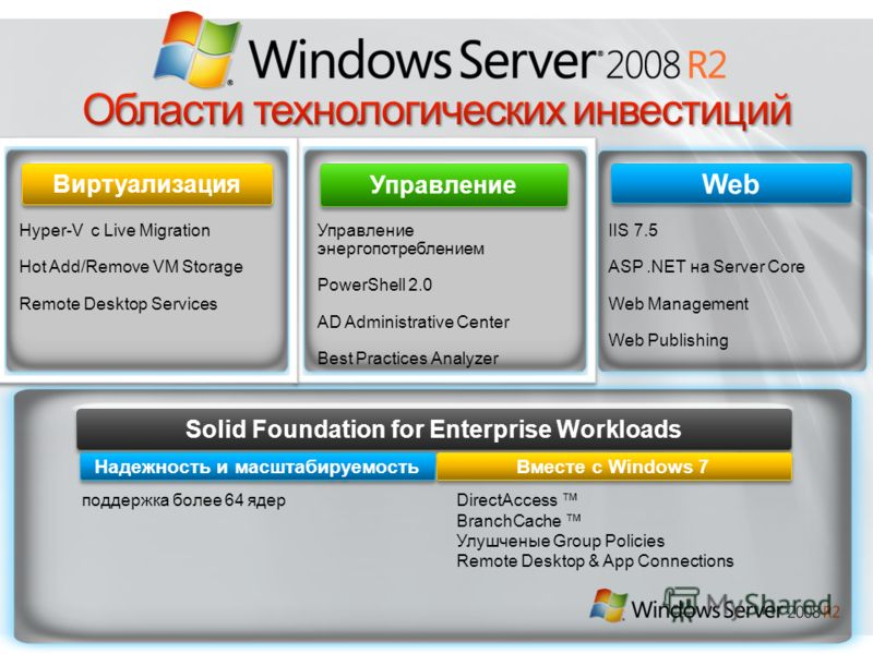 Управление Web Виртуализация IIS 7.5 ASP.NET на Server Core Web Management Web Publishing Hyper-V с Live Migration Hot Add/Remove VM Storage Remote Desktop Services Solid Foundation for Enterprise Workloads Управление энергопотреблением PowerShell 2.