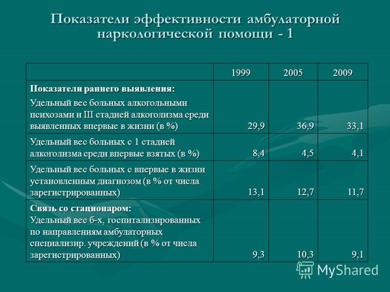 Показатели эффективности амбулаторной наркологической помощи - 1 199920052009 Показатели раннего выявления: Удельный вес больных алкогольными психозами и III стадией алкоголизма среди выявленных впервые в жизни (в %) 29,936,933,1 Удельный вес больных