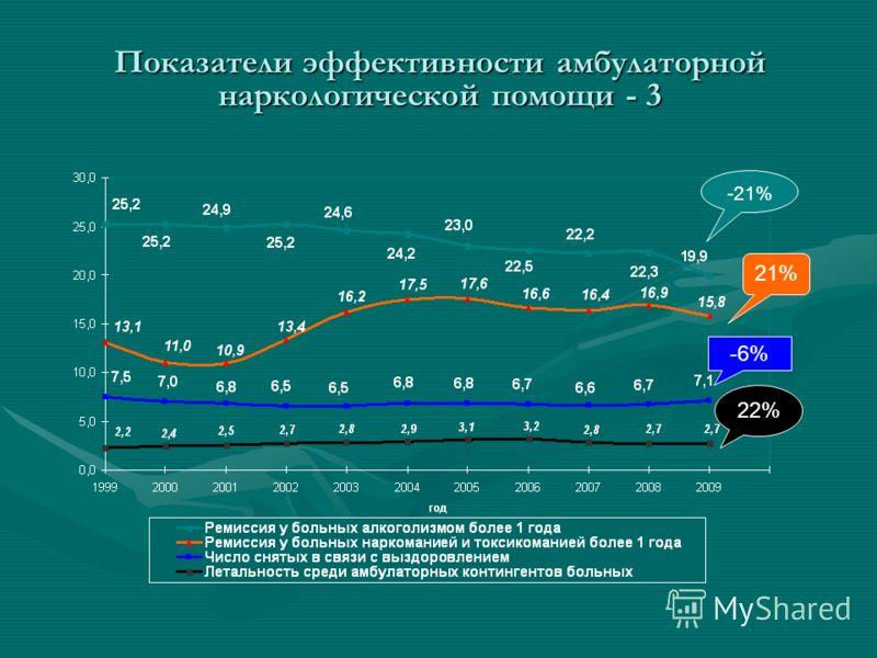 -21% -6% 21% 22% Показатели эффективности амбулаторной наркологической помощи - 3
