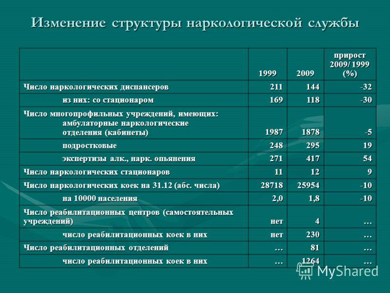 Изменение структуры наркологической службы 19992009 прирост 2009/ 1999 (%) Число наркологических диспансеров 211144-32 из них: со стационаром 169118-30 Число многопрофильных учреждений, имеющих: амбулаторные наркологические отделения (кабинеты) 19871