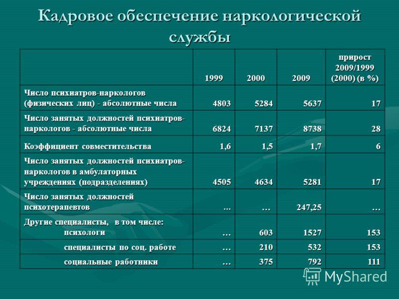 Кадровое обеспечение наркологической службы 199920002009 прирост 2009/1999 (2000) (в %) Число психиатров-наркологов (физических лиц) - абсолютные числа 48035284563717 Число занятых должностей психиатров- наркологов - абсолютные числа 68247137873828 К