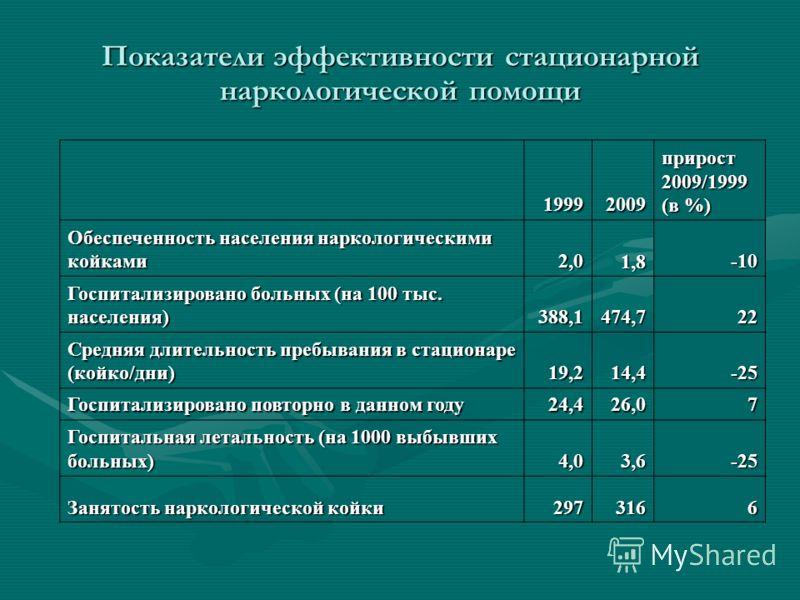 Показатели эффективности стационарной наркологической помощи 19992009 прирост 2009/1999 (в %) Обеспеченность населения наркологическими койками 2,01,8-10 Госпитализировано больных (на 100 тыс. населения) 388,1474,722 Средняя длительность пребывания в