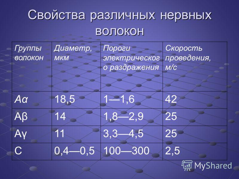 Свойства различных нервных волокон Группы волокон Диаметр, мкм Пороги электрическог о раздражения Скорость проведения, м/с Аα18,511,642 Аβ141,82,925 Аγ113,34,525 С0,40,51003002,5