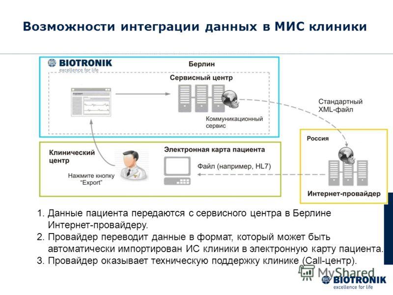 Возможности интеграции данных в МИС клиники 1. Данные пациента передаются с сервисного центра в Берлине Интернет-провайдеру. 2. Провайдер переводит данные в формат, который может быть автоматически импортирован ИС клиники в электронную карту пациента