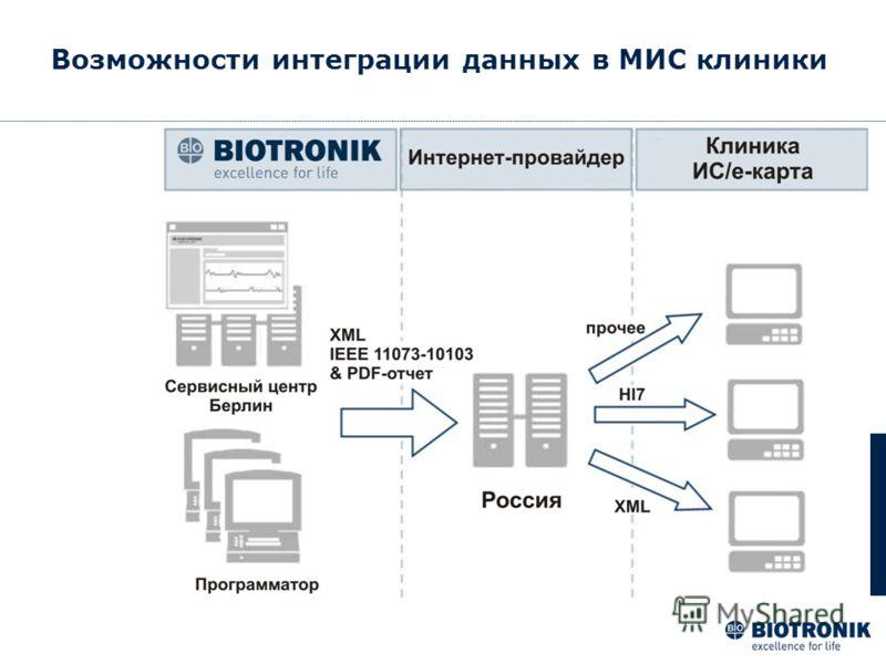 Возможности интеграции данных в МИС клиники