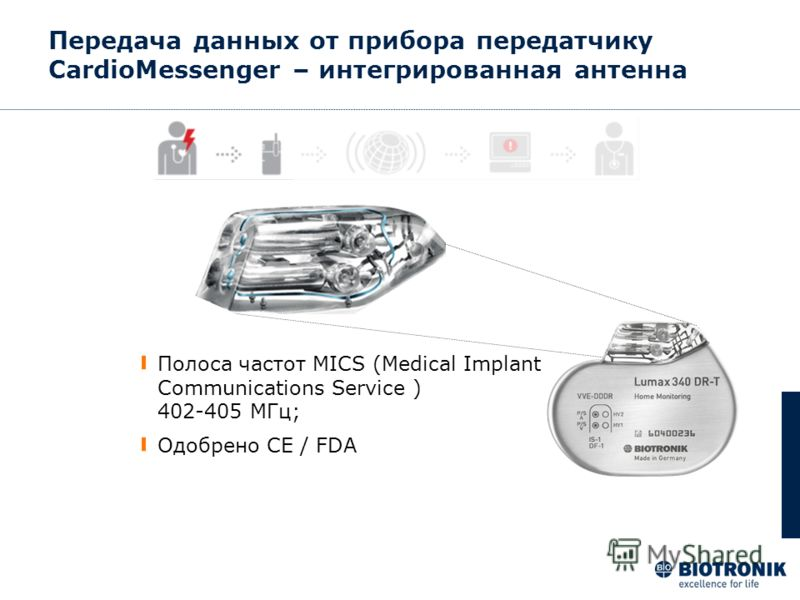 Передача данных от прибора передатчику CardioMessenger – интегрированная антенна Полоса частот MICS (Medical Implant Communications Service ) 402-405 MГц; Одобрено CE / FDA
