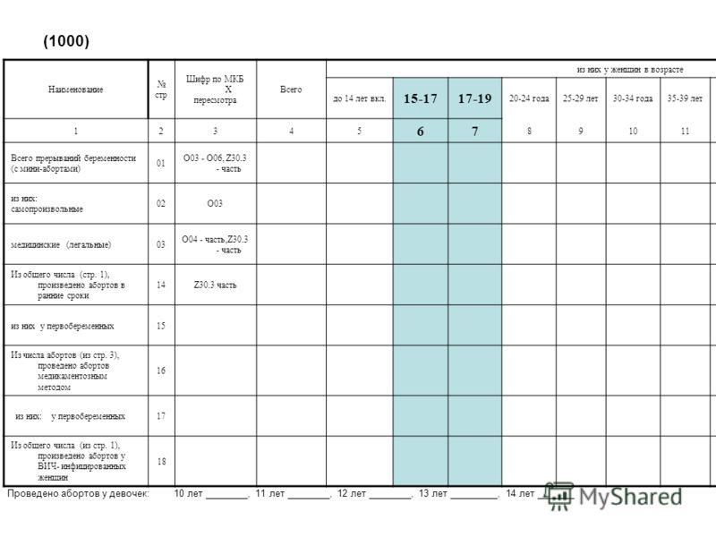 (1000) Наименование стр Шифр по МКБ Х пересмотра Всего из них у женщин в возрасте до 14 лет вкл. 15-1717-19 20-24 года25-29 лет30-34 года35-39 лет40-44 года45-49 лет50 лет и старше 12345 67 891011121314 Всего прерываний беременности (с мини-абортами)