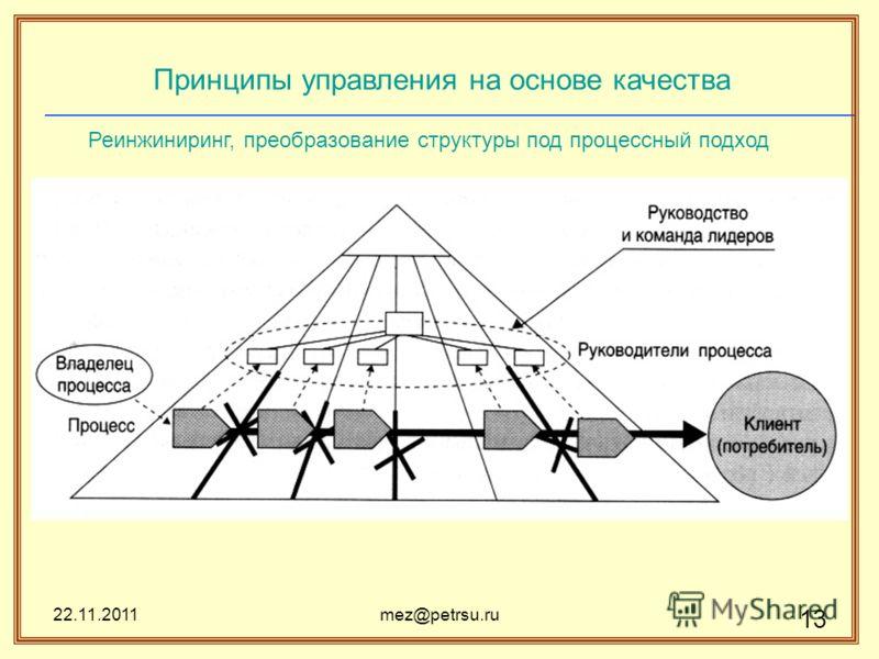 22.11.2011mez@petrsu.ru 13 Принципы управления на основе качества Реинжиниринг, преобразование структуры под процессный подход