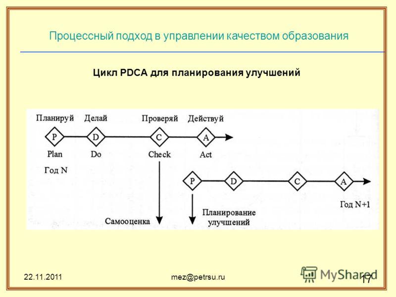 22.11.2011mez@petrsu.ru 17 Процессный подход в управлении качеством образования Цикл PDCA для планирования улучшений