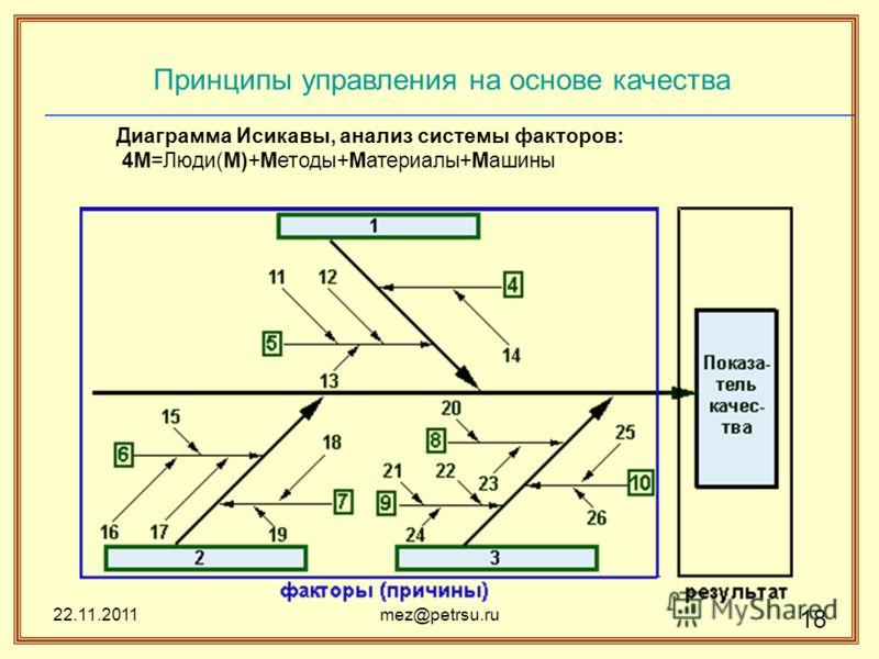 22.11.2011mez@petrsu.ru 18 Принципы управления на основе качества Диаграмма Исикавы, анализ системы факторов: 4М=Люди(M)+Методы+Материалы+Машины