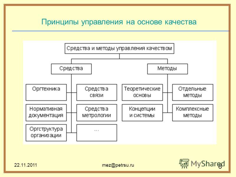 22.11.2011mez@petrsu.ru 8 Принципы управления на основе качества