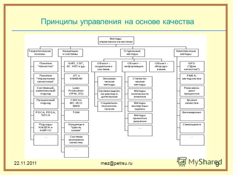 22.11.2011mez@petrsu.ru 9 Принципы управления на основе качества