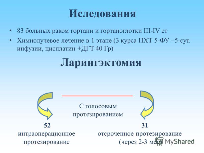 Иследования 83 больных раком гортани и гортаноглотки III-IV cт Химиолучевое лечение в 1 этапе (3 курса ПХТ 5-ФУ –5-сут. инфузии, цисплатин +ДГТ 40 Гр) Ларингэктомия 52 интраоперационное протезирование 31 отсроченное протезирование (через 2-3 мес) С г