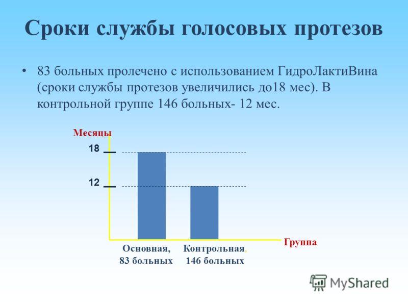 Сроки службы голосовых протезов 83 больных пролечено с использованием ГидроЛактиВина (сроки службы протезов увеличились до18 мес). В контрольной группе 146 больных- 12 мес. 12 18 Месяцы Основная, 83 больных Контрольная, 146 больных Группа