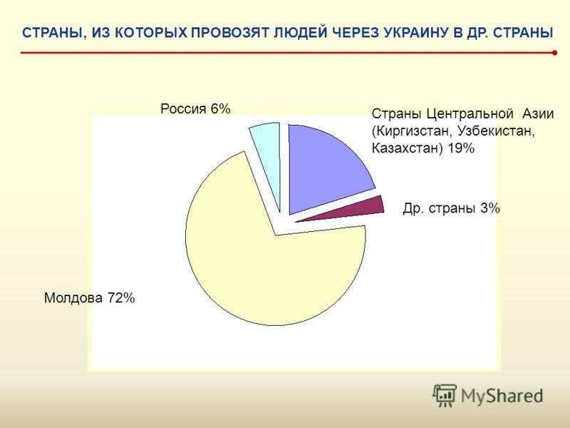 Молдова 72% Россия 6% Страны Центральной Азии (Киргизстан, Узбекистан, Казахстан) 19% Др. страны 3% СТРАНЫ, ИЗ КОТОРЫХ ПРОВОЗЯТ ЛЮДЕЙ ЧЕРЕЗ УКРАИНУ В ДР. СТРАНЫ